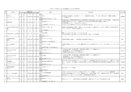 各消防署の行事一覧はこちら(PDFファイル) - 東京消防庁
