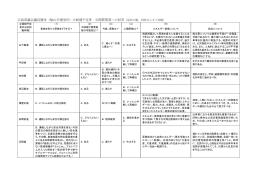 広島県議会議員選挙(福山市選挙区)立候補予定者 公開質問書への回答