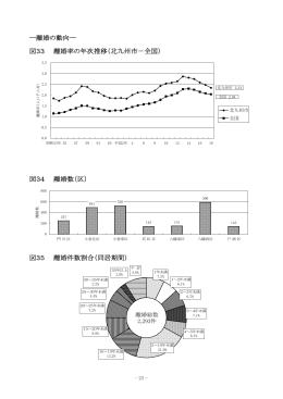 ―離婚の動向― 図33 離婚率の年次推移(北九州市-全国) 図34 離婚