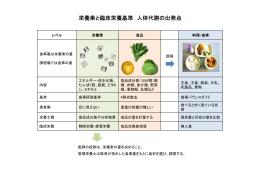 栄養素と臨床栄養基準 人体代謝の出発点