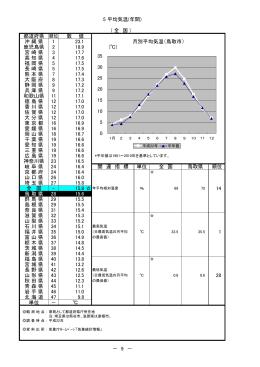 5 平均気温(年間) ( 全 国 ) 都道府県 順位 数 値 沖縄県 1 23.1 月別平均