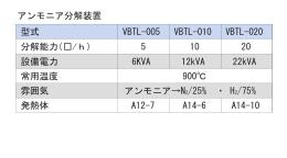 アンモニア分解装置 22kVA A14-10 アンモニア→N2/25% ・ H2/75