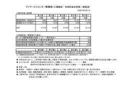 デイサービスセンター晴海苑(小規模型) 利用料金目安表