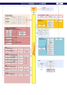 マイナンバー関連システムの進捗状況について