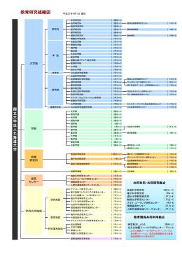 1.教育研究組織表