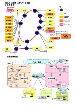 2)論理構成図 1)物理構成 図 別添6 三重県行政 WAN 概要図