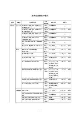 各社の海外生産拠点