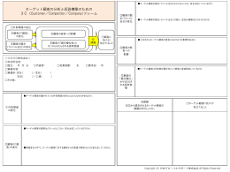 ターゲット顧客の分析と仮説構築のための 3C(Customer/Competitor