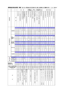 障害程度別該当事業一覧表 (注)この一覧はあくまでも目安です。詳しくは