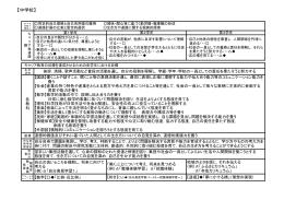 学びの系統表(中学生)(PDF:125KB)