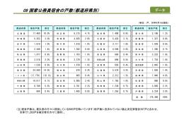 09 国家公務員宿舎の戸数(都道府県別)