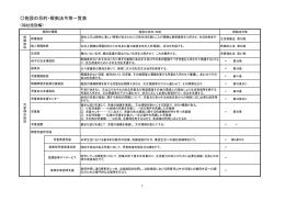 施設の目的・根拠法令等一覧表