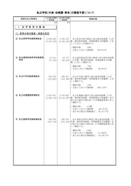 私立学校(中高・幼稚園・専各)の関連予算について