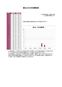 蔵王山の日別地震回数
