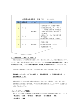 内部監査実地指導 計画(例) <ご指導回数(コンサルティング回数