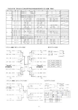 バドミントン競技 男子シングルス(BS) 男子ダブルス(BD)
