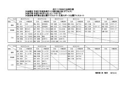 大会種目:平成27年度秋季テニス選手権大会(ダブルス