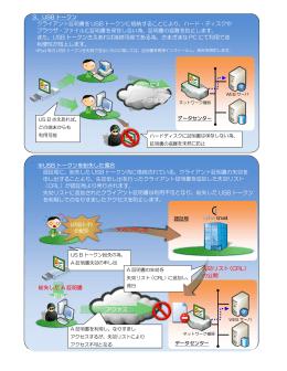 3.USB トークン クライアント証明書を USB トークンに格納することにより