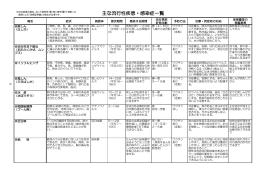 25-26流行性疾患修正(PDF形式:288KB)