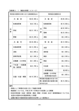 別表第3‐1 職員の移管(イメージ) 特別区の設置の日 大 阪 府 約