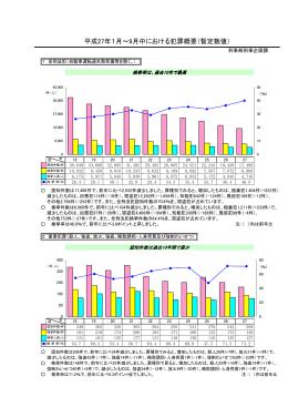 (平成27年1月~9月・暫定値)(PDF:79KB)