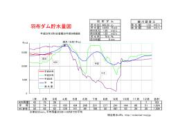 羽布ダム貯水量図