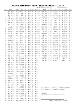 成績(A/B/C) - 関東高等学校ゴルフ連盟