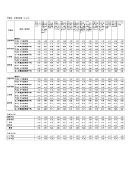 前期分 平成24年度前期 4.03 4.08 4.33 4.37 4.28 4.20 4.35 4.24 4.38