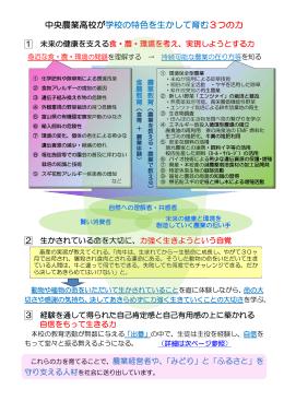本校が育む3つの力 - 富山県立中央農業高等学校