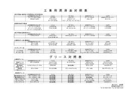 潤滑油(対照表)