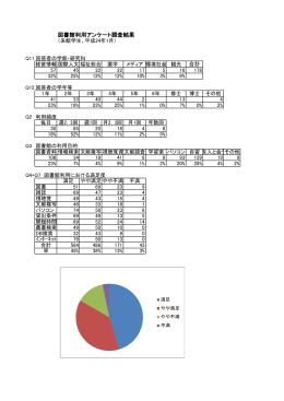 図書館利用アンケート調査結果 合計