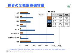 世界の全発電設備容量