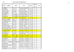 1/28 別紙 滋賀県予防接種広域化事業接種医療機関名簿 高齢者 インフル