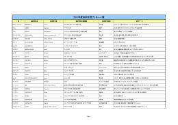 平成23(2011年度) 知的交流フェロー一覧 【PDF:17KB】