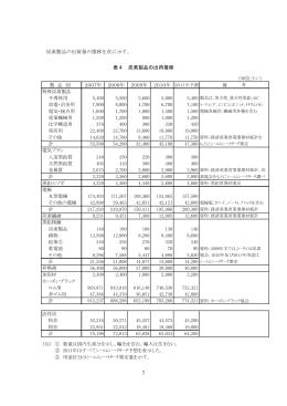7 炭素製品の出荷量の推移を次に示す。 表4 炭素製品の出荷推移