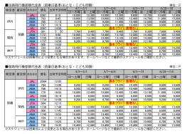 往路飛行機差額代金表(搭乗日基準/おとな・こども同額) 復路飛行機