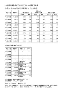 公共用水域及び地下水のダイオキシン類調査結果(過去10年)(PDF