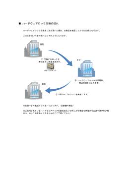 ハードウェアロック交換の流れ