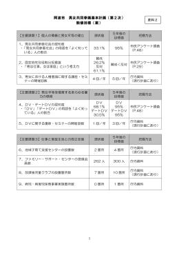 阿波市 男女共同参画基本計画(第2次) 数値目標(案)