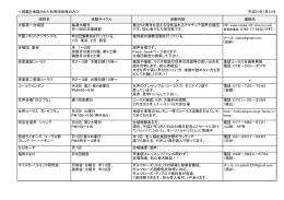 <掲載を承諾された利用団体様のみ> 平成27年7月31日 団体名 活動