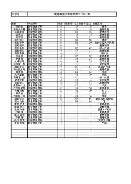 慶応義塾大学医学部