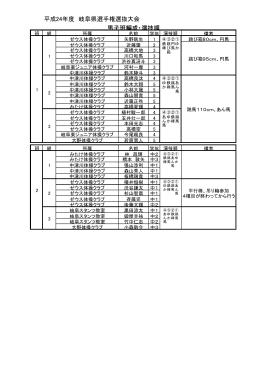 平成24年度 岐阜県選手権選抜大会 男子班編成・演技順