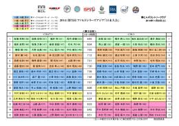 17歳-18歳 男子 青マーク(6,641ヤード パー72) 2014(第7回)ファルド