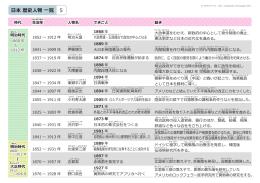 日本 歴史人物 一覧 5
