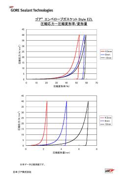 ゴア® エンベロープガスケット Style EZL 圧縮応力-圧縮変形率/変形量