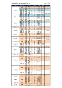 第89回関西学生陸上競技対校選手権大会 [男子・結果] 種目 ラウンド