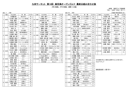 九州サーキット 第14回 鹿児島オープンゴルフ 最終