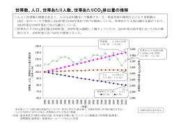 世帯数、人口、世帯あたり人数、世帯あたりCO 排出量の推移