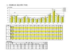 3.月別診療人数(過去3年間+今年度)