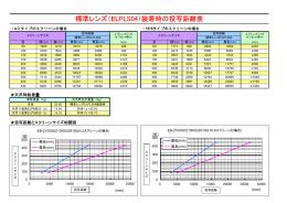 標準レンズ(ELPLS04)装着時の投写距離表